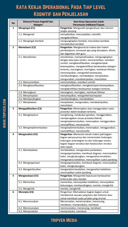 Kata Kerja Operasional pada Tiap Level Kognitif dan Penjelasan